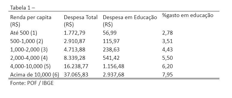 desigualdades educacionais